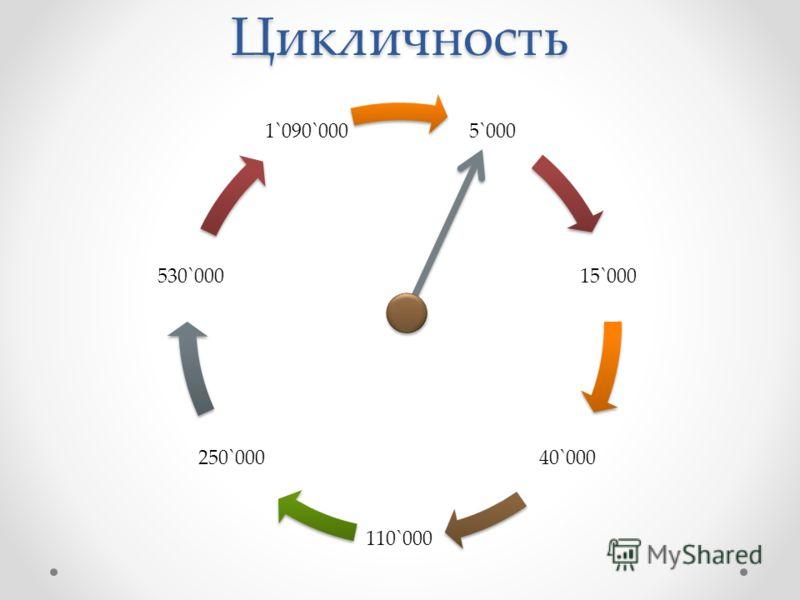 Цикличность 5`000 15`000 40`000 110`000 250`000 530`000 1`090`000