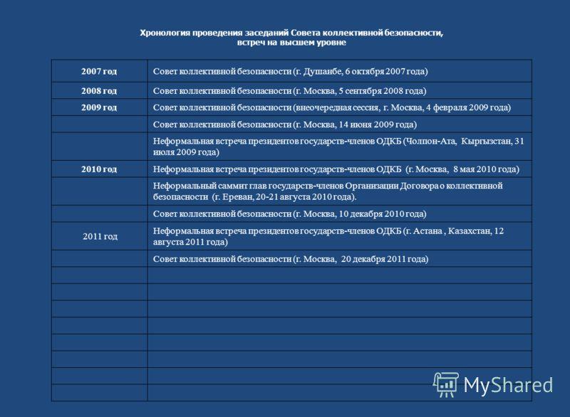 Хронология проведения заседаний Совета коллективной безопасности, встреч на высшем уровне 2007 годСовет коллективной безопасности (г. Душанбе, 6 октября 2007 года) 2008 годСовет коллективной безопасности (г. Москва, 5 сентября 2008 года) 2009 годСове