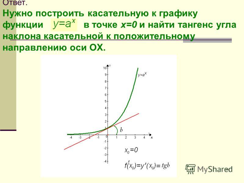 11 Ответ. Нужно построить касательную к графику функции в точке х=0 и найти тангенс угла наклона касательной к положительному направлению оси OX.