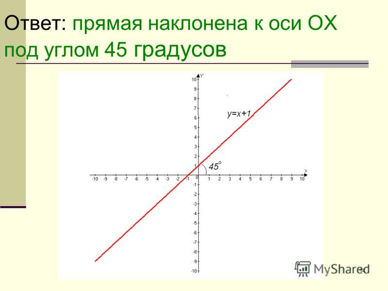 14 Ответ: прямая наклонена к оси ОХ под углом 45 градусов