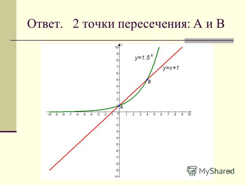 16 Ответ. 2 точки пересечения: А и В