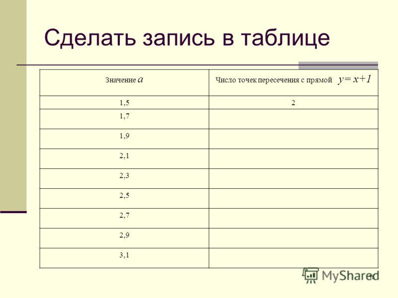 18 Сделать запись в таблице Значение a Число точек пересечения с прямой y= x+1 1,52 1,7 1,9 2,1 2,3 2,5 2,7 2,9 3,1