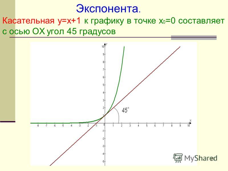 23 Экспонента. Касательная у=х+1 к графику в точке х 0 =0 составляет с осью ОХ угол 45 градусов
