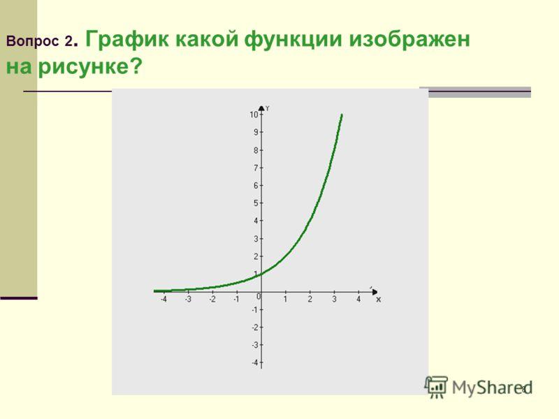 8 Вопрос 2. График какой функции изображен на рисунке?