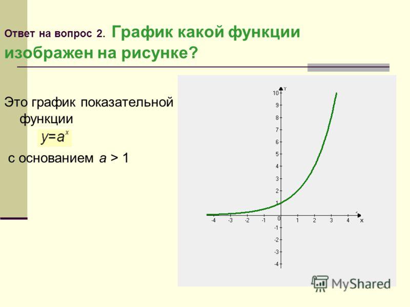 9 Ответ на вопрос 2. График какой функции изображен на рисунке? Это график показательной функции с основанием a > 1