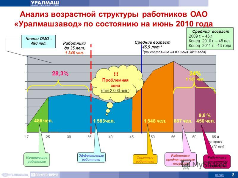 Анализ возрастной структуры работников ОАО «Уралмашзавод» по состоянию на июнь 2010 года Средний возраст 45,5 лет * * (по состоянию на 03 июня 2010 года) Работники до 35 лет, 1 346 чел. Средний возраст 2009 г. – 46,1 Конец 2010 г. – 45 лет Конец 2011