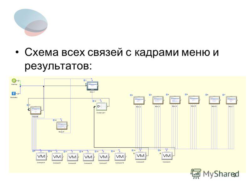 9 Схема всех связей с кадрами меню и результатов: