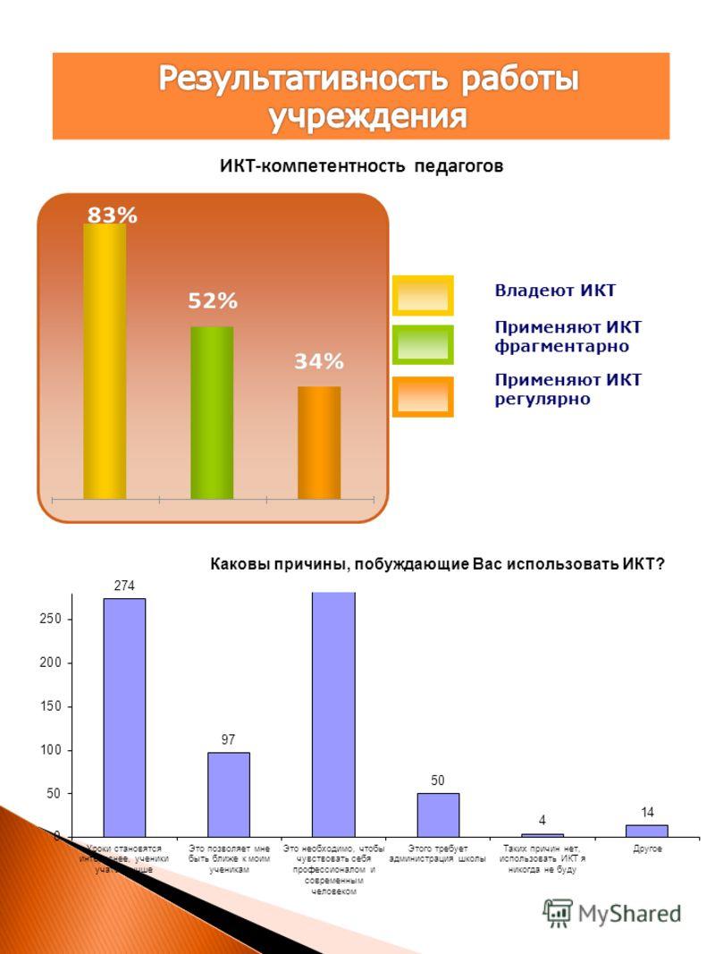 ИКТ-компетентность педагогов Владеют ИКТ Применяют ИКТ фрагментарно Применяют ИКТ регулярно