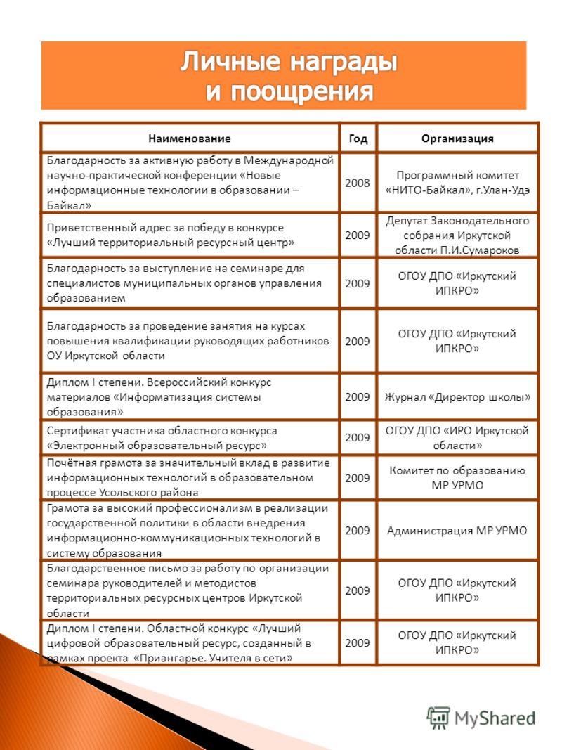 НаименованиеГодОрганизация Благодарность за активную работу в Международной научно-практической конференции «Новые информационные технологии в образовании – Байкал» 2008 Программный комитет «НИТО-Байкал», г.Улан-Удэ Приветственный адрес за победу в к