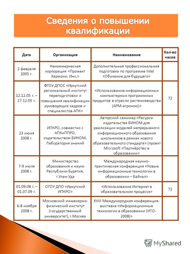 ДатаОрганизацияНаименование Кол-во часов 2 февраля 2005 г. Некоммерческая корпорация «Прожект Хармони, Инк.» Дополнительная профессиональная подготовка по программе Intel «Обучение для будущего» 12.12.05 г. – 17.12.05 г. ФГОУ ДПОС «Иркутский регионал