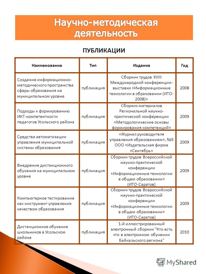 НаименованиеТипИзданиеГод Создание информационно- методического пространства сферы образования на муниципальном уровне публикация Сборник трудов XVIII Международной конференции- выставки «Информационные технологии в образовании (ИТО- 2008)» 2008 Подх