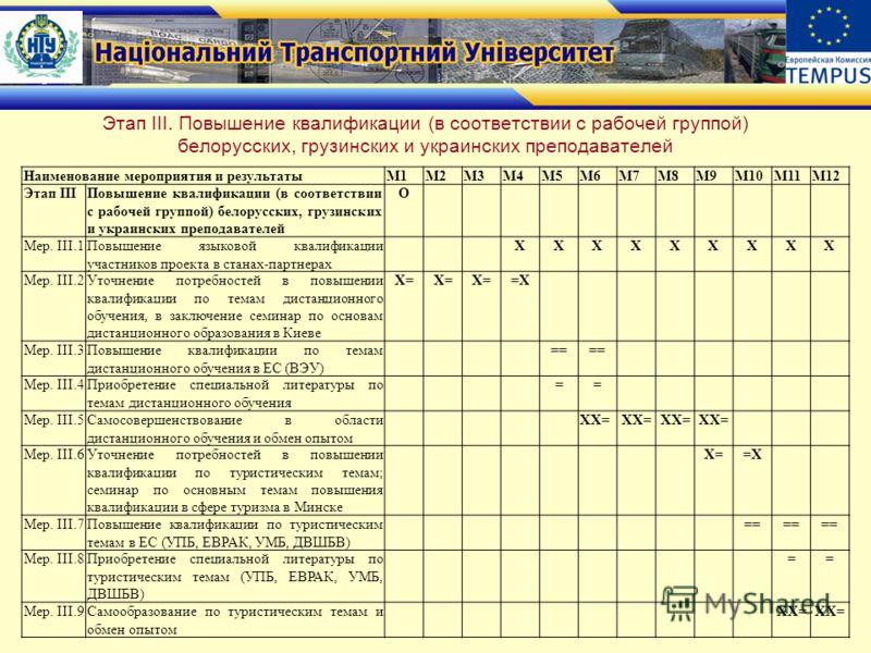 Этап ІІI. Повышение квалификации (в соответствии с рабочей группой) белорусских, грузинских и украинских преподавателей Наименование мероприятия и результатыМ1М2М3М4М5М6М7М8М9М10М11М12 Этап IIIПовышение квалификации (в соответствии с рабочей группой)