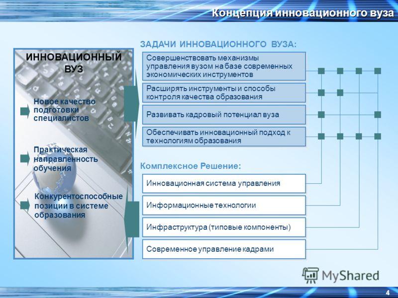 3 Стратегическая задача ИГХТУ Стать научно-исследовательским инновационным вузом