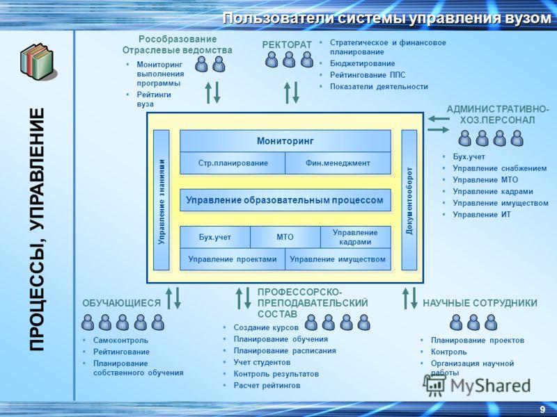 8 Компоненты интегрированной системы управления Управление учебным процессом Управление учебным процессом Управление материально-техническим обеспечением Управление НИР, НИОКР, проектами Проекты первой очереди ПРОЦЕССЫ, УПРАВЛЕНИЕ Управление имуществ