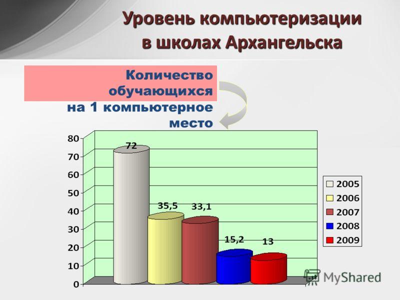 Уровень компьютеризации в школах Архангельска Количество обучающихся на 1 компьютерное место