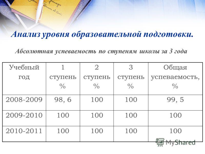 Анализ уровня образовательной подготовки. Учебный год 1 ступень % 2 ступень % 3 ступень % Общая успеваемость, % 2008-200998, 6100 99, 5 2009-2010100 2010-2011100 Абсолютная успеваемость по ступеням школы за 3 года