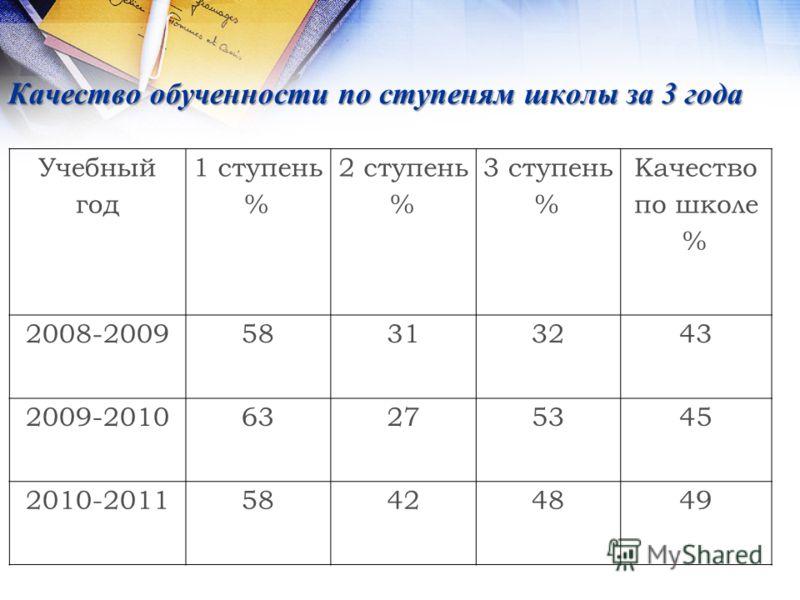 Качество обученности по ступеням школы за 3 года Учебный год 1 ступень % 2 ступень % 3 ступень % Качество по школе % 2008-200958313243 2009-201063275345 2010-201158424849