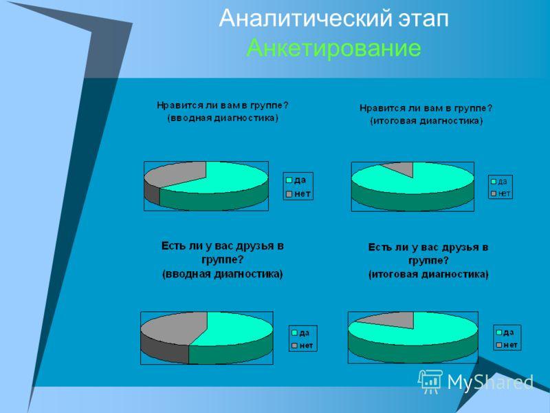 Аналитический этап Анкетирование