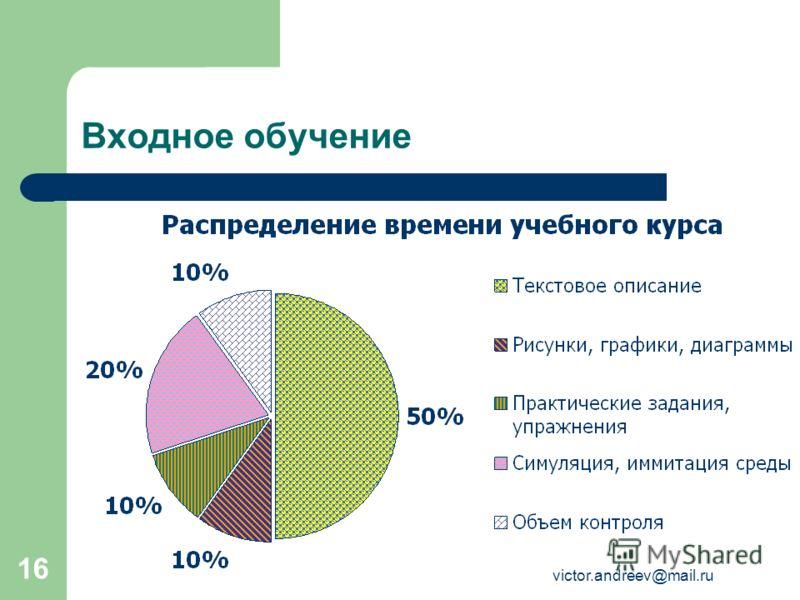 victor.andreev@mail.ru 16 Входное обучение
