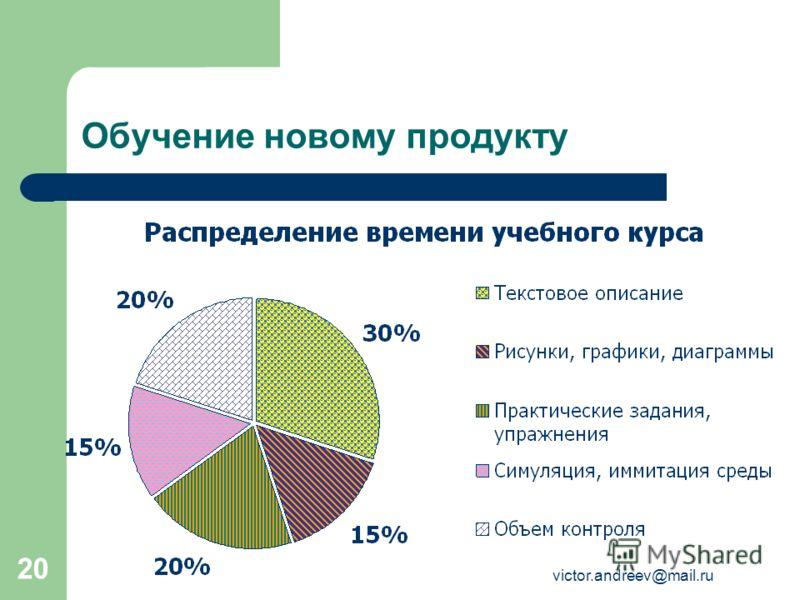 victor.andreev@mail.ru 20 Обучение новому продукту