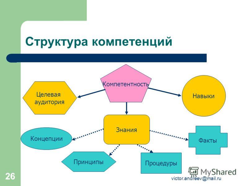 victor.andreev@mail.ru 26 Структура компетенций Знания Компетентность Навыки Целевая аудитория Факты Концепции Принципы Процедуры