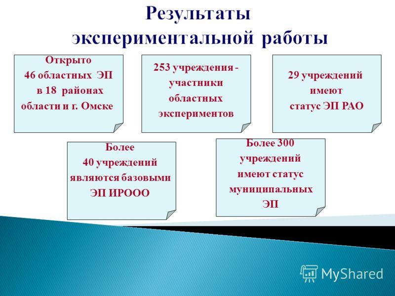 Результаты экспериментальной работы Открыто 46 областных ЭП в 18 районах области и г. Омске 253 учреждения - участники областных экспериментов 29 учреждений имеют статус ЭП РАО Более 40 учреждений являются базовыми ЭП ИРООО Более 300 учреждений имеют
