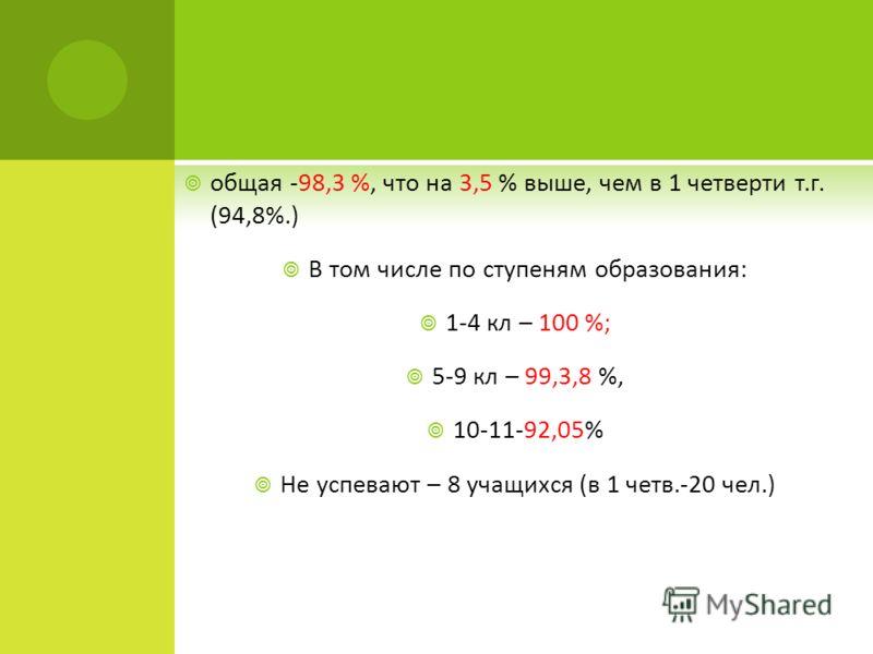 общая -98,3 %, что на 3,5 % выше, чем в 1 четверти т.г. (94,8%.) В том числе по ступеням образования: 1-4 кл – 100 %; 5-9 кл – 99,3,8 %, 10-11-92,05% Не успевают – 8 учащихся (в 1 четв.-20 чел.)