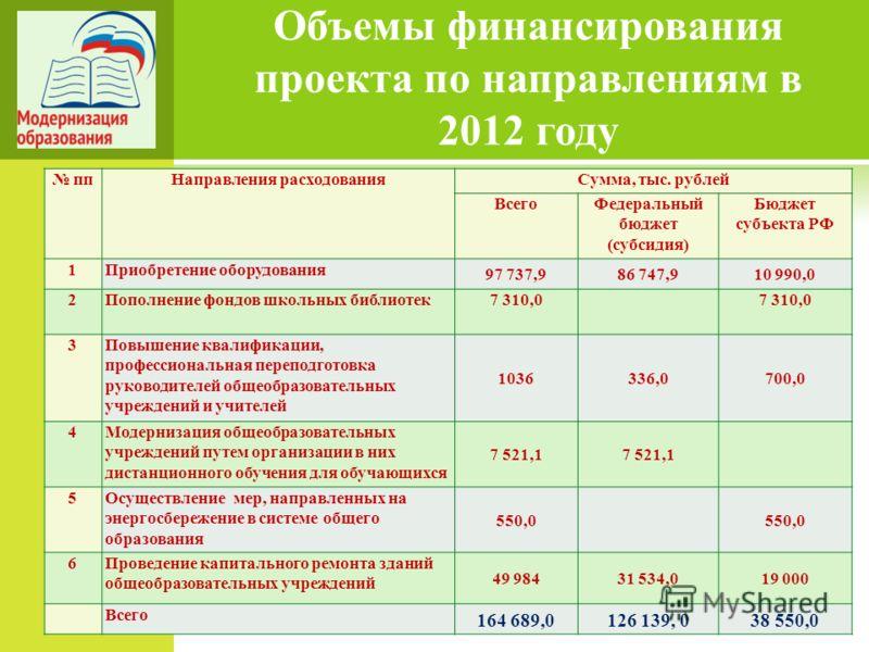Объемы финансирования проекта по направлениям в 2012 году ппНаправления расходованияСумма, тыс. рублей ВсегоФедеральный бюджет (субсидия) Бюджет субъекта РФ 1Приобретение оборудования 97 737,986 747,910 990,0 2Пополнение фондов школьных библиотек7 31