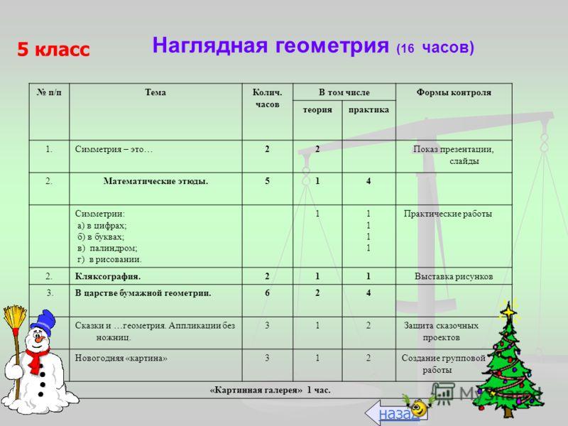Наглядная геометрия (16 часов) 5 класс п/пТемаКолич. часов В том числеФормы контроля теорияпрактика 1.Симметрия – это…22Показ презентации, слайды 2.Математические этюды.514 Симметрии: а) в цифрах; б) в буквах; в) палиндром; г) в рисовании. 111111111