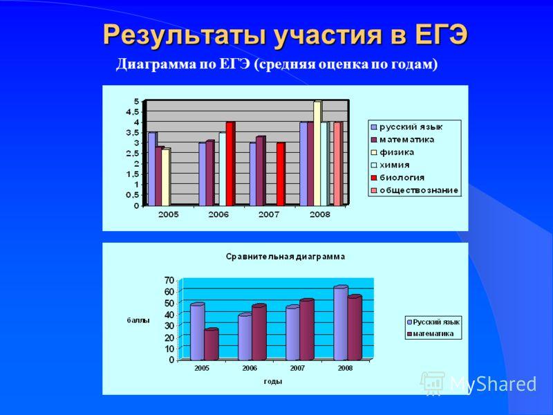Результаты участия в ЕГЭ Диаграмма по ЕГЭ (средняя оценка по годам)