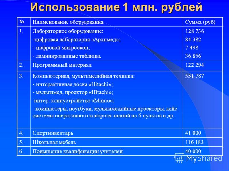 Использование 1 млн. рублей Наименование оборудованияСумма (руб) 1. Лабораторное оборудование: -цифровая лаборатория «Архимед»; - цифровой микроскоп; - ламинированные таблицы. 128 736 84 382 7 498 36 856 2.Программный материал122 294 3.Компьютерная,