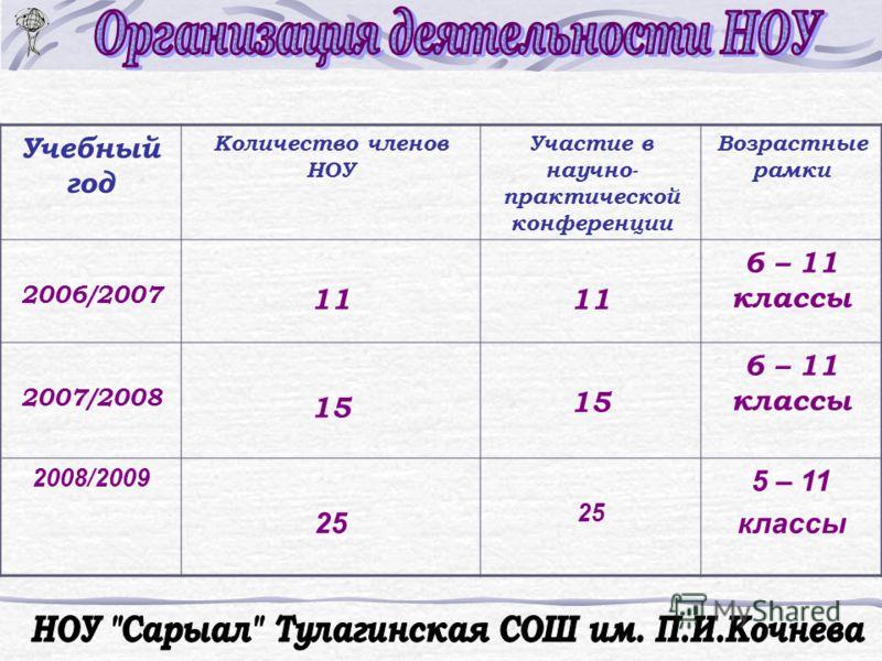 Учебный год Количество членов НОУ Участие в научно- практической конференции Возрастные рамки 2006/2007 11 6 – 11 классы 2007/2008 15 6 – 11 классы 2008/2009 25 5 – 11 классы