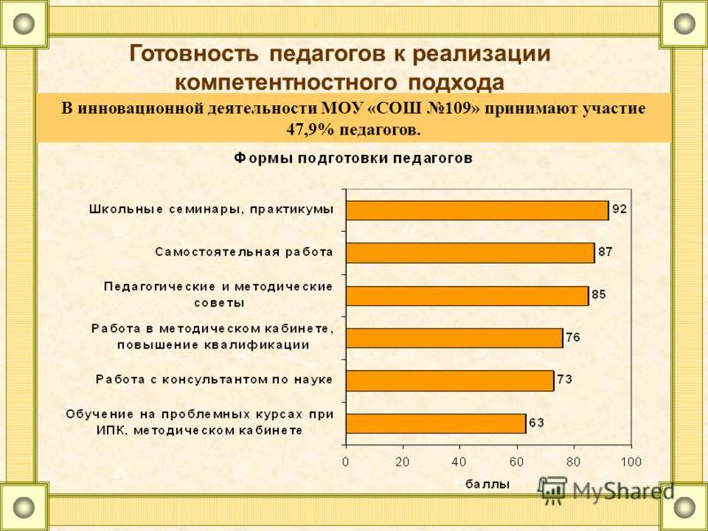 Готовность педагогов к реализации компетентностного подхода В инновационной деятельности МОУ «СОШ 109» принимают участие 47,9% педагогов.