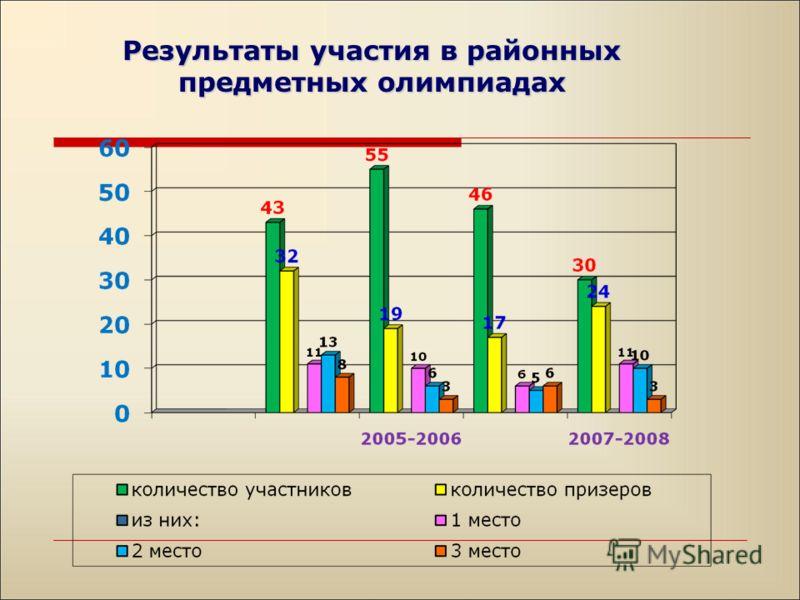 Результаты участия в районных предметных олимпиадах