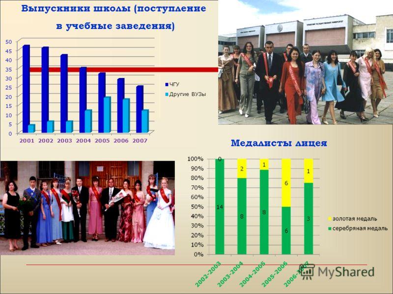 Выпускники школы (поступление в учебные заведения) Медалисты лицея