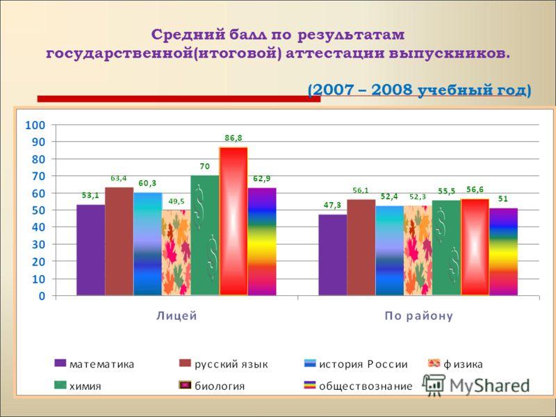 Средний балл по результатам государственной(итоговой) аттестации выпускников. (2007 – 2008 учебный год)