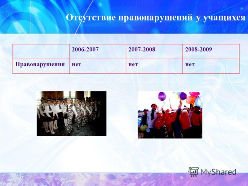 Отсутствие правонарушений у учащихся 2006-20072007-20082008-2009 Правонарушениянет