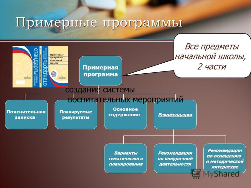 Примерные программы Примерная программа Пояснительная записка Основное содержание Планируемые результаты Рекомендации Варианты тематического планирования Рекомендации по внеурочной деятельности Рекомендации по оснащению и методической литературе Все