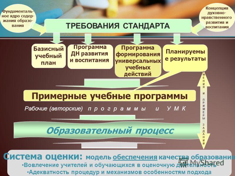 ТРЕБОВАНИЯ СТАНДАРТА Базисный учебный план Фундаменталь- ное ядро содер- жания образо- вания Программа формирования универсальных учебных действий Примерные учебные программы Образовательный процесс Планируемы е результаты Система оценки: модель обес