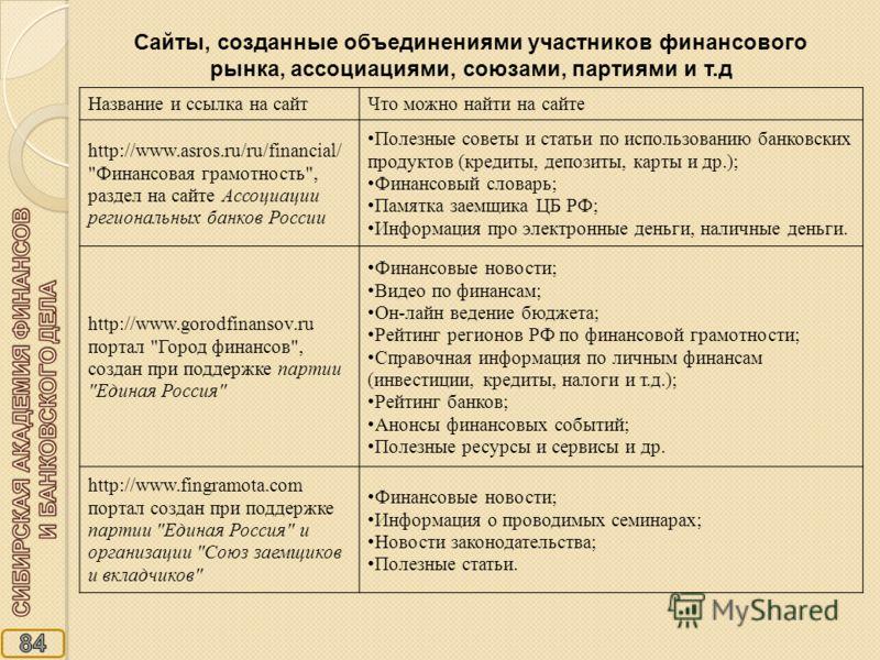 Сайты, созданные объединениями участников финансового рынка, ассоциациями, союзами, партиями и т.д Название и ссылка на сайтЧто можно найти на сайте http://www.asros.ru/ru/financial/