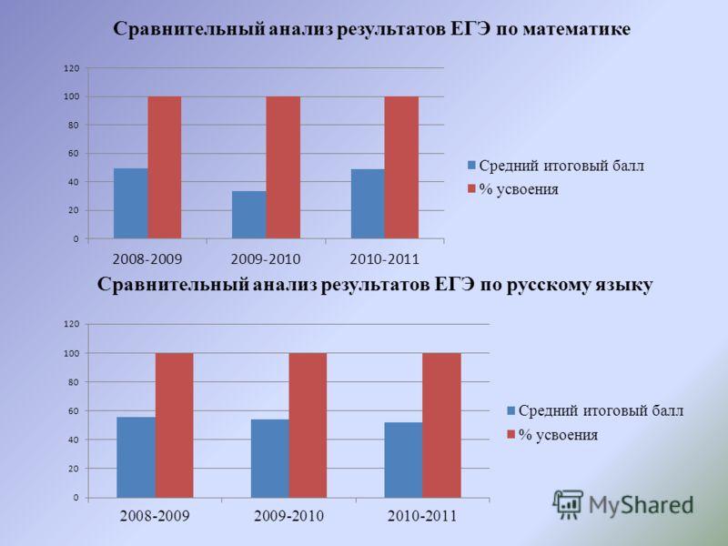 Сравнительный анализ результатов ЕГЭ по математике Сравнительный анализ результатов ЕГЭ по русскому языку