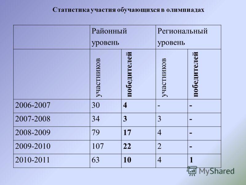 Районный уровень Региональный уровень участников победителей участников победителей 2006-2007304-- 2007-20083433- 2008-200979174- 2009-2010107222- 2010-2011631041 Статистика участия обучающихся в олимпиадах