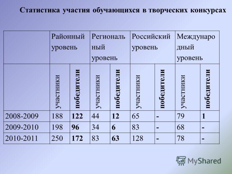 Районный уровень Региональ ный уровень Российский уровень Междунаро дный уровень участники победители участники победители участники победители участники победители 2008-2009188122441265-791 2009-20101989634683-68- 2010-20112501728363128-78- Статисти