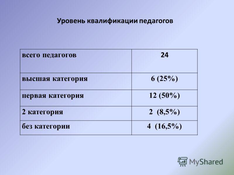 Уровень квалификации педагогов всего педагогов 24 высшая категория6 (25%) первая категория12 (50%) 2 категория2 (8,5%) без категории4 (16,5%)