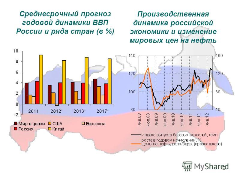 2 Среднесрочный прогноз годовой динамики ВВП России и ряда стран (в %) Производственная динамика российской экономики и изменение мировых цен на нефть