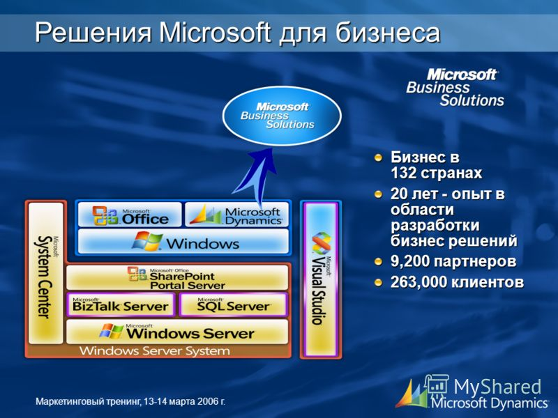 Маркетинговый тренинг, 13-14 марта 2006 г. Бизнес в 132 странах 20 лет - опыт в области разработки бизнес решений 9,200 партнеров 263,000 клиентов Решения Microsoft для бизнеса