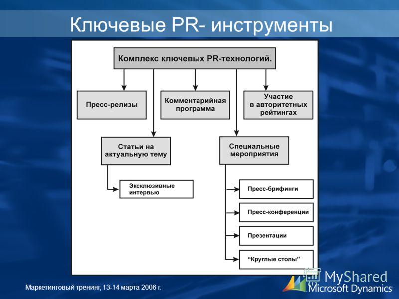 Маркетинговый тренинг, 13-14 марта 2006 г. Ключевые PR- инструменты