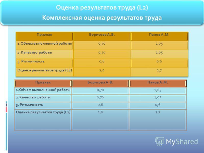 ПризнакБорисова А.В.Панов А.М. 1.Объем выполненной работы0,701,05 2.Качество работы0,701,05 3. Ритмичность0,6 Оценка результатов труда (L2)2,02,7
