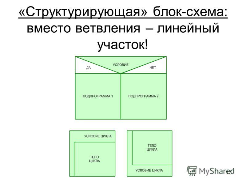 17 «Структурирующая» блок-схема: вместо ветвления – линейный участок!