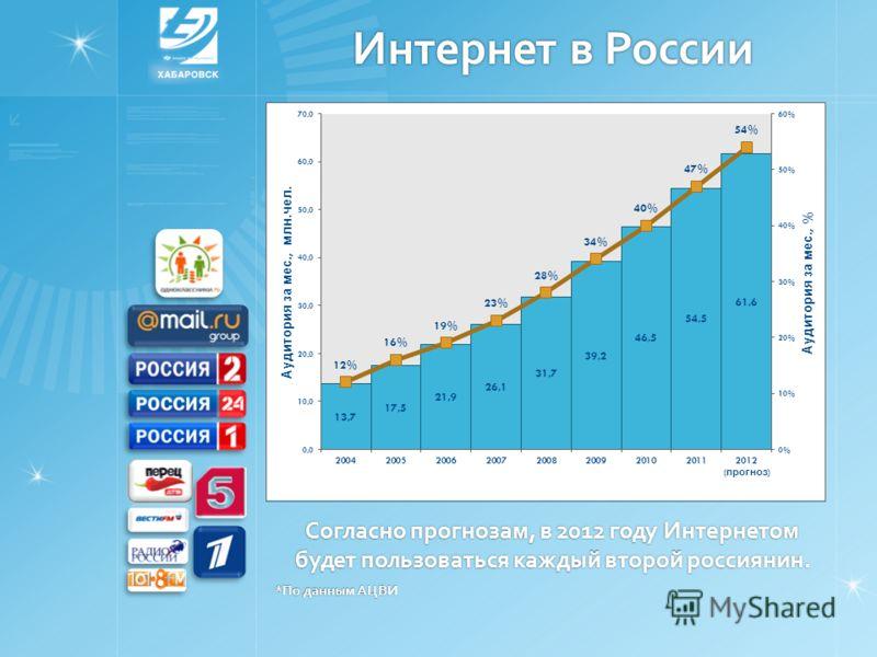 Интернет в России Согласно прогнозам, в 2012 году Интернетом будет пользоваться каждый второй россиянин. *По данным АЦВИ
